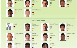 Склад ФК Баварії 2018-2019 роки | список